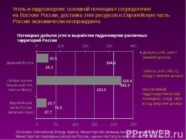 Уголь и гидроэнергия: основной потенциал сосредоточен на Востоке России, доставка этих ресурсов в Европейскую часть России экономически неоправданна