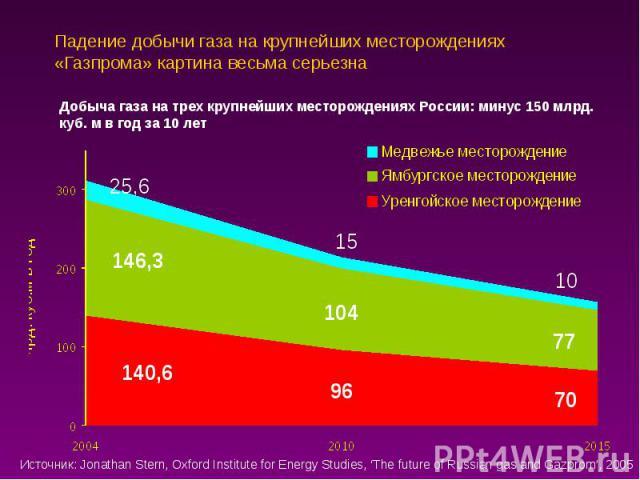 Падение добычи газа на крупнейших месторождениях «Газпрома» картина весьма серьезна