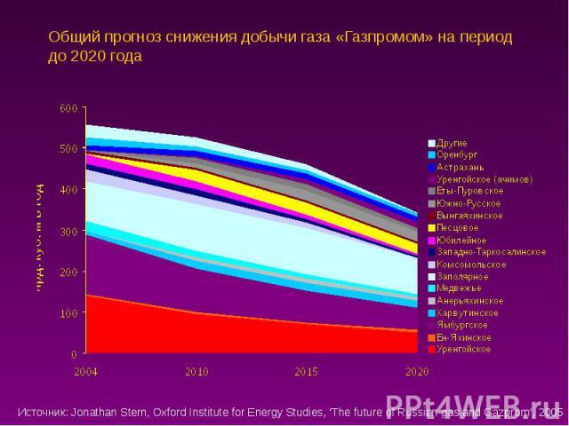 Общий прогноз снижения добычи газа «Газпромом» на период до 2020 года