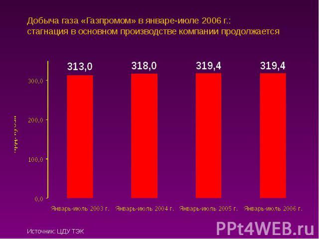 Добыча газа «Газпромом» в январе-июле 2006 г.: стагнация в основном производстве компании продолжается