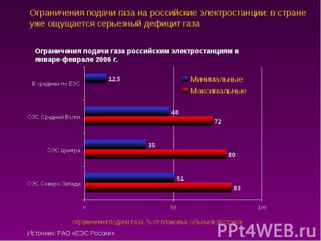Ограничения подачи газа на российские электростанции: в стране уже ощущается серьезный дефицит газа