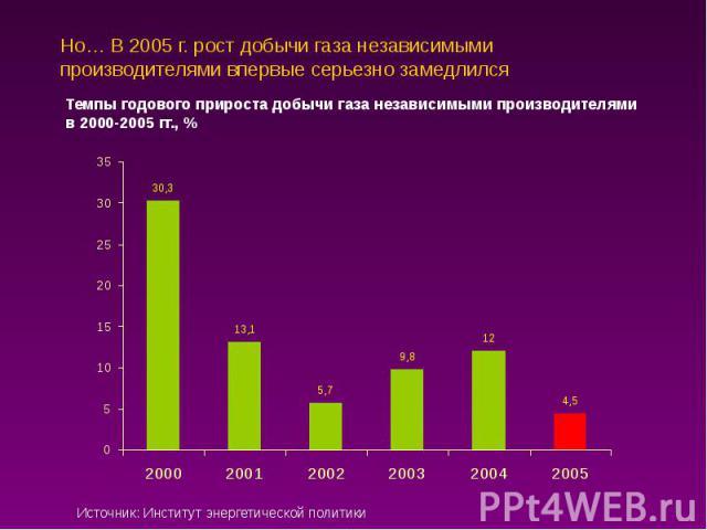 Но… В 2005 г. рост добычи газа независимыми производителями впервые серьезно замедлился