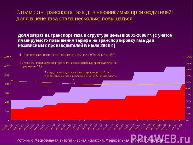 Стоимость транспорта газа для независимых производителей: доля в цене газа стала несколько повышаться