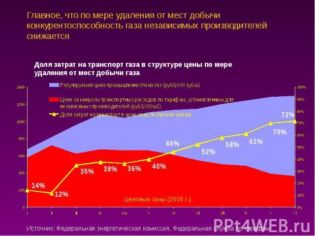 Главное, что по мере удаления от мест добычи конкурентоспособность газа независимых производителей снижается
