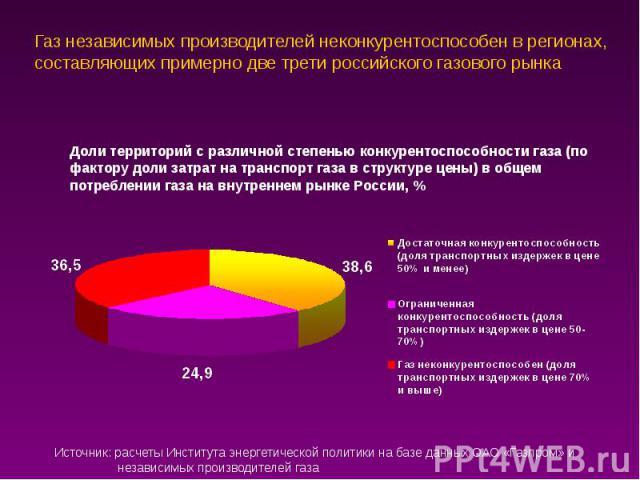 Газ независимых производителей неконкурентоспособен в регионах, составляющих примерно две трети российского газового рынка