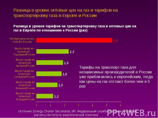 Разница в уровне оптовых цен на газ и тарифов на транспортировку газа в Европе и России