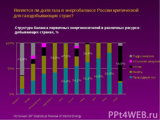 Является ли доля газа в энергобалансе России критической для газодобывающих стран?