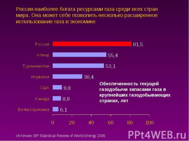 Россия наиболее богата ресурсами газа среди всех стран мира. Она может себе позволить несколько расширенное использование газа в экономике