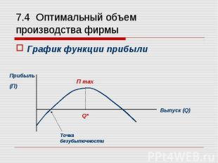 График функции прибыли График функции прибыли