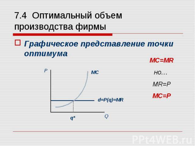 Графическое представление точки оптимума Графическое представление точки оптимума