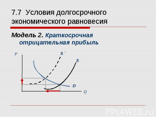 Модель 2. Краткосрочная отрицательная прибыль Модель 2. Краткосрочная отрицательная прибыль