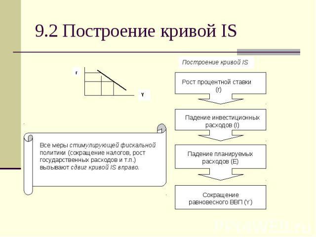 9.2 Построение кривой IS