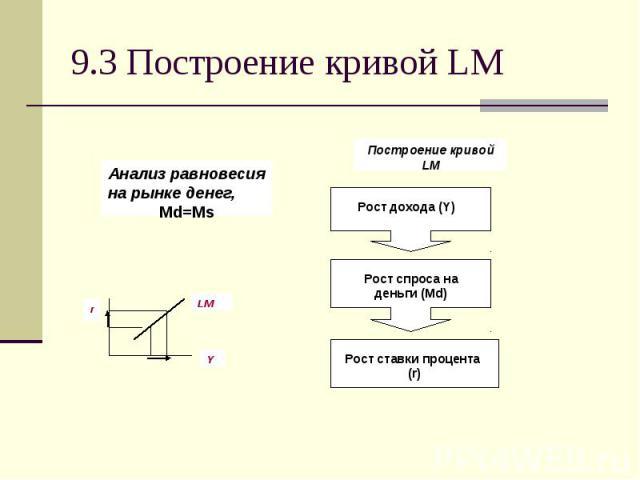 9.3 Построение кривой LM