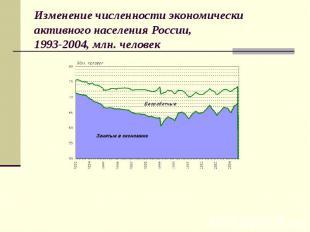 Изменение численности экономически активного населения России, 1993-2004, млн. ч