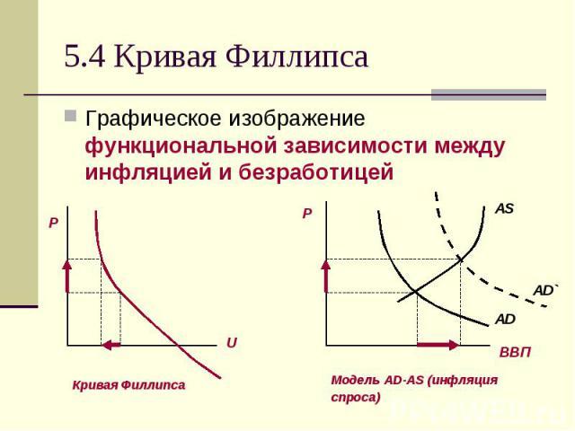 5.4 Кривая Филлипса Графическое изображение функциональной зависимости между инфляцией и безработицей
