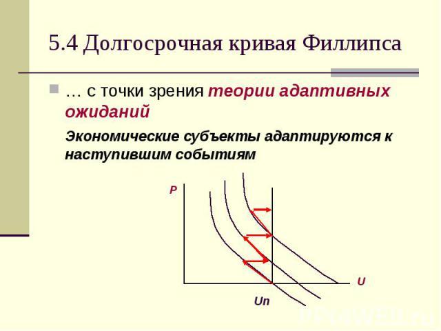 5.4 Долгосрочная кривая Филлипса … с точки зрения теории адаптивных ожиданий Экономические субъекты адаптируются к наступившим событиям
