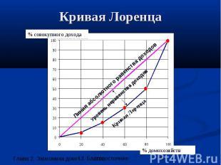 Кривая Лоренца