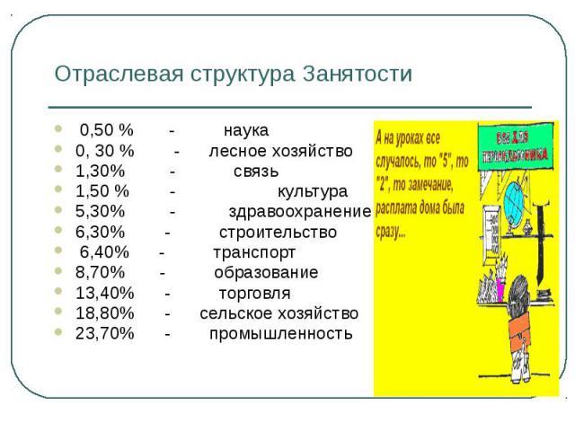 Отраслевая структура Занятости 0,50 % - наука 0, 30 % - лесное хозяйство 1,30% - связь 1,50 % - культура 5,30% - здравоохранение 6,30% - строительство 6,40% - транспорт 8,70% - образование 13,40% - торговля 18,80% - сельское хозяйство 23,70% - промы…