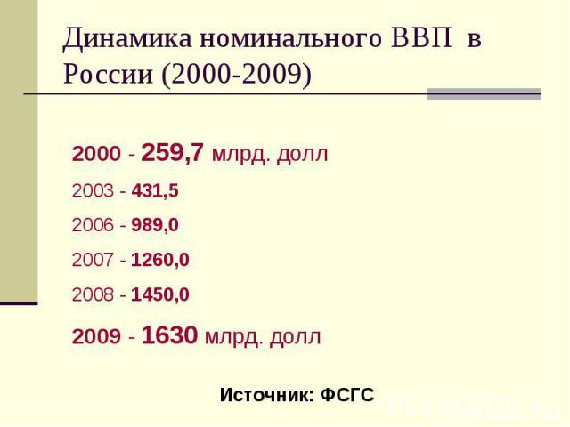 Динамика номинального ВВП в России (2000-2009)
