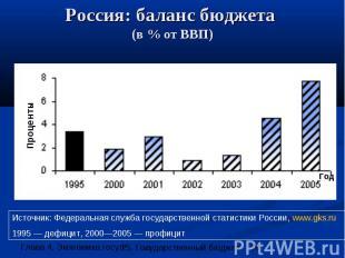 Россия: баланс бюджета (в % от ВВП)