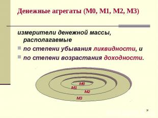 измерители денежной массы, располагаемые измерители денежной массы, располагаемы