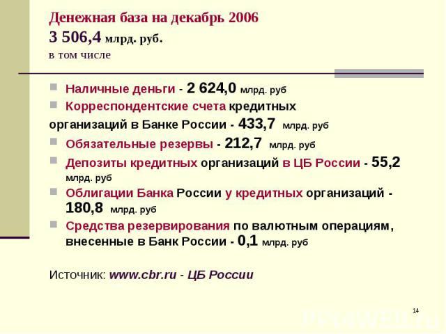 Наличные деньги - 2624,0 млрд. руб Наличные деньги - 2624,0 млрд. руб Корреспондентские счета кредитных организаций в Банке России - 433,7 млрд. руб Обязательные резервы - 212,7 млрд. руб Депозиты кредитных организаций в ЦБ России - 55,2…
