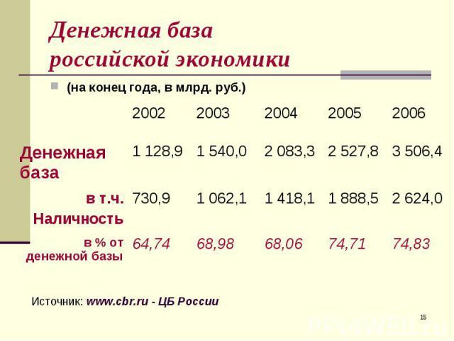 (на конец года, в млрд. руб.) (на конец года, в млрд. руб.)