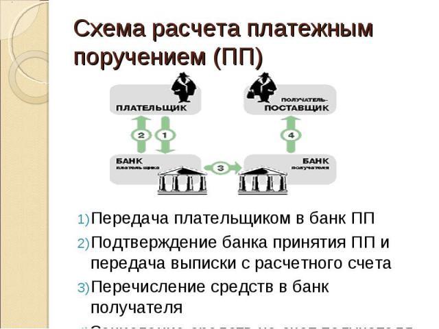 Передача плательщиком в банк ПП Подтверждение банка принятия ПП и передача выписки с расчетного счета Перечисление средств в банк получателя Зачисление средств на счет получателя