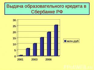 Выдача образовательного кредита в Сбербанке РФ
