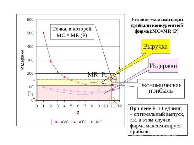Условие максимизации прибыли конкурентной фирмы:MC=MR (P)