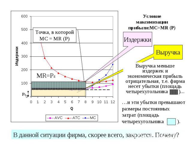 Условие максимизации прибыли:MC=MR (P)
