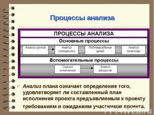 Анализ плана означает определение того, удовлетворяет ли составленный план испол