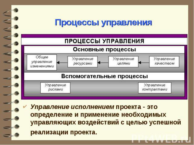 Управление исполнением проекта - это определение и применение необходимых управляющих воздействий с целью успешной реализации проекта. Управление исполнением проекта - это определение и применение необходимых управляющих воздействий с целью успешной…