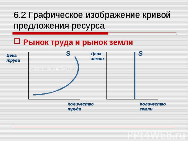 Рынок труда и рынок земли Рынок труда и рынок земли