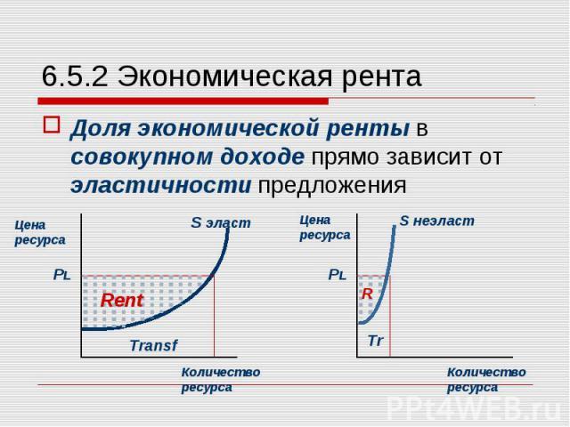 Доля экономической ренты в совокупном доходе прямо зависит от эластичности предложения Доля экономической ренты в совокупном доходе прямо зависит от эластичности предложения