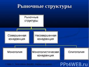 Рыночные структуры