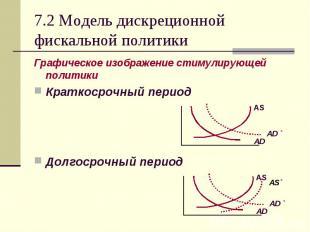Графическое изображение стимулирующей политики Графическое изображение стимулиру
