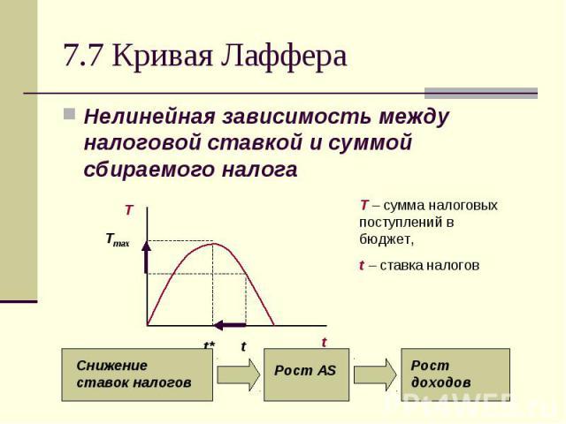 Нелинейная зависимость между налоговой ставкой и суммой сбираемого налога Нелинейная зависимость между налоговой ставкой и суммой сбираемого налога