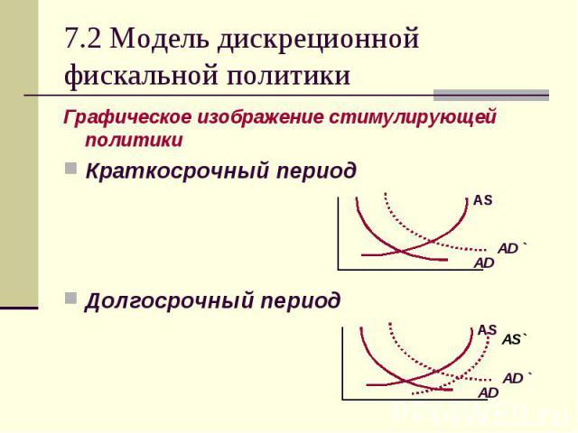 Графическое изображение стимулирующей политики Графическое изображение стимулирующей политики Краткосрочный период Долгосрочный период