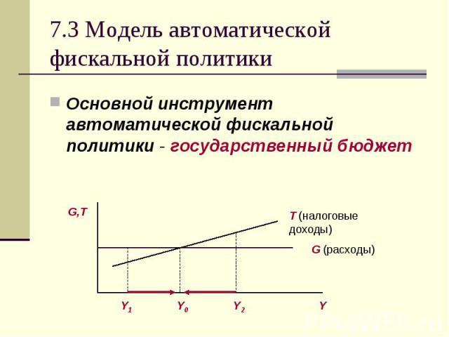 Основной инструмент автоматической фискальной политики - государственный бюджет Основной инструмент автоматической фискальной политики - государственный бюджет