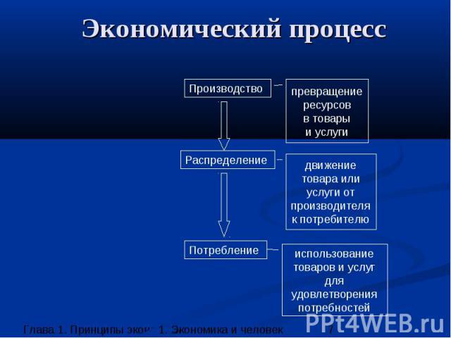 Экономический процесс