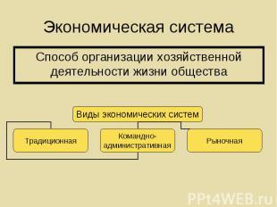 Способ организации хозяйственной деятельности жизни общества Способ организации