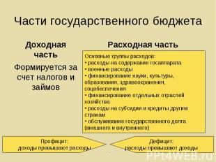 Доходная часть Доходная часть Формируется за счет налогов и займов