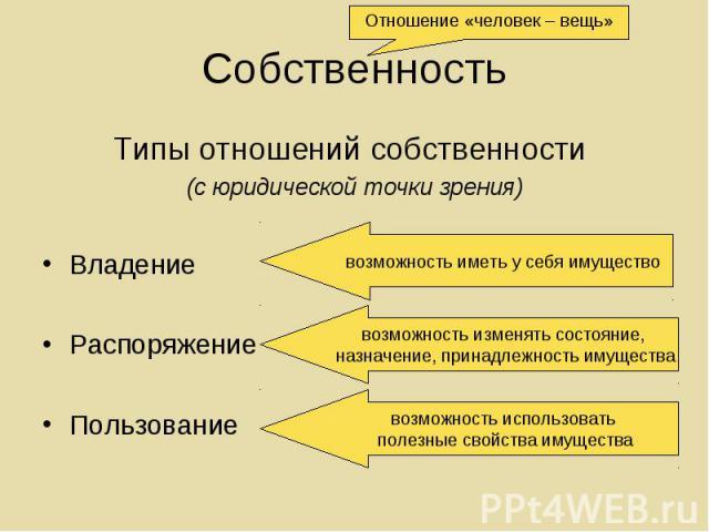 Типы отношений собственности Типы отношений собственности (с юридической точки зрения) Владение Распоряжение Пользование