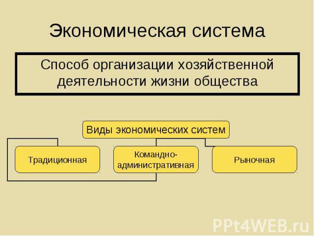 Способ организации хозяйственной деятельности жизни общества Способ организации хозяйственной деятельности жизни общества