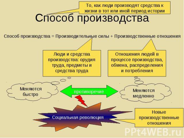 Способ производства = Производительные силы + Производственные отношения Способ производства = Производительные силы + Производственные отношения