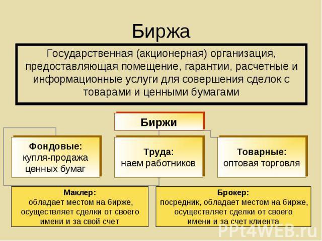 Государственная (акционерная) организация, предоставляющая помещение, гарантии, расчетные и информационные услуги для совершения сделок с товарами и ценными бумагами Государственная (акционерная) организация, предоставляющая помещение, гарантии, рас…