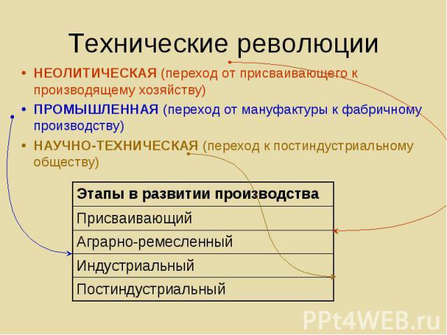 НЕОЛИТИЧЕСКАЯ (переход от присваивающего к производящему хозяйству) НЕОЛИТИЧЕСКАЯ (переход от присваивающего к производящему хозяйству) ПРОМЫШЛЕННАЯ (переход от мануфактуры к фабричному производству) НАУЧНО-ТЕХНИЧЕСКАЯ (переход к постиндустриальному…