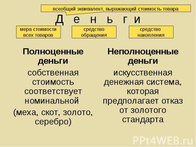 Полноценные деньги Полноценные деньги собственная стоимость соответствует номинальной (меха, скот, золото, серебро)