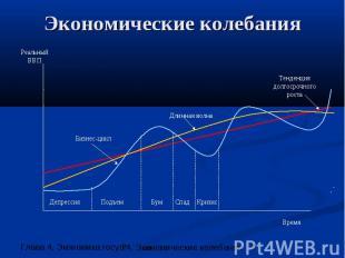 Экономические колебания